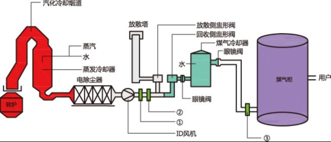 转炉煤气监测系统